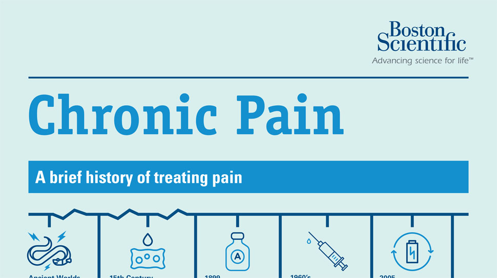 A Useful Infographic on Chronic Pain